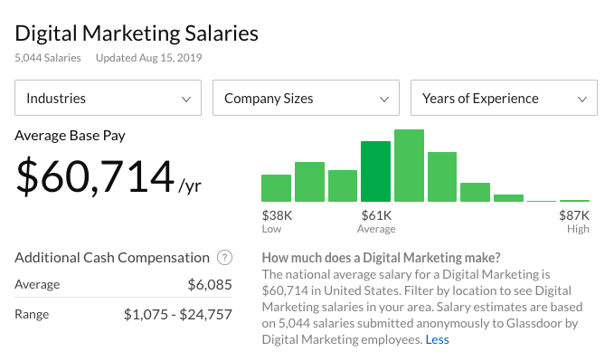Digital Marketing Salaries (Glassdoor)