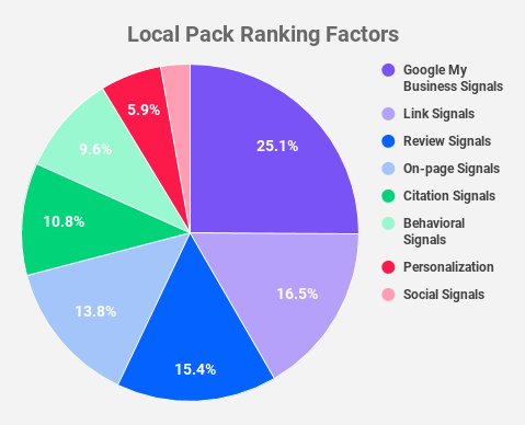 Local Pack Ranking Factors (Moz)